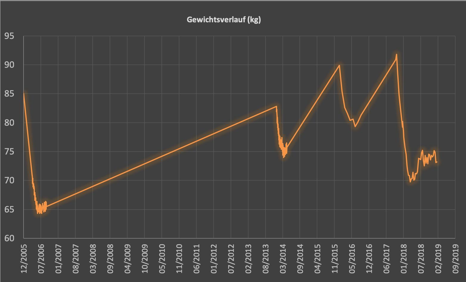 Gewichtsverlauf 2006-2018